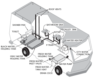 wastewater-system  sc 1 st  RV Family Travel & The Ultimate Guide To Your RVu0027s Wastewater Tanks: How It All Works ...